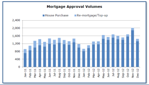 Mortgage approvals continue to increase