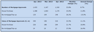 Mortgage approvals rise in April 2013