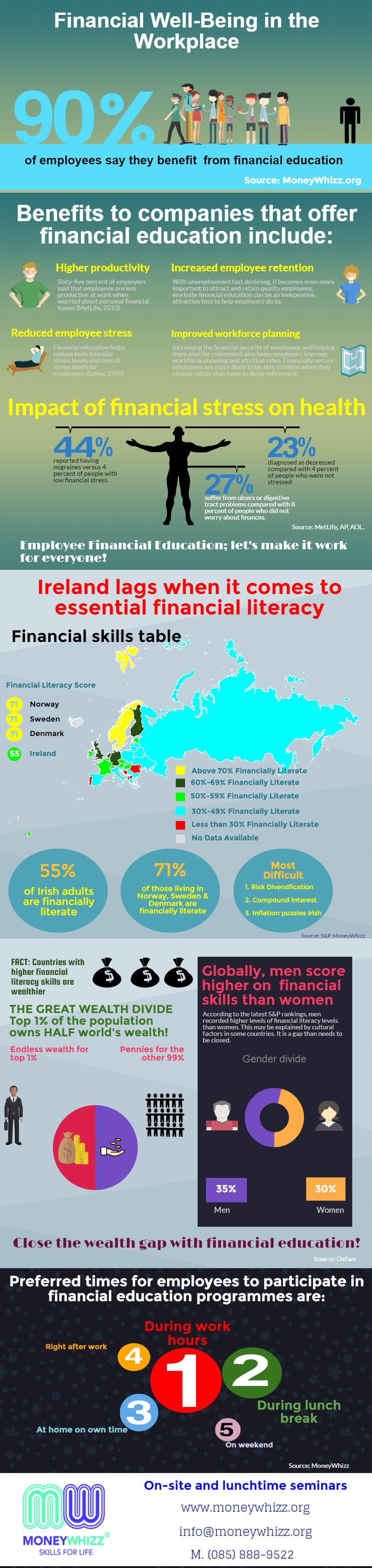 Financial Education in the workplace